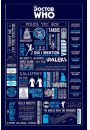 Doctor Who - Infografika - plakat - Seriale